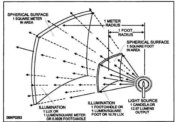 High Intensity Discharge Lighting