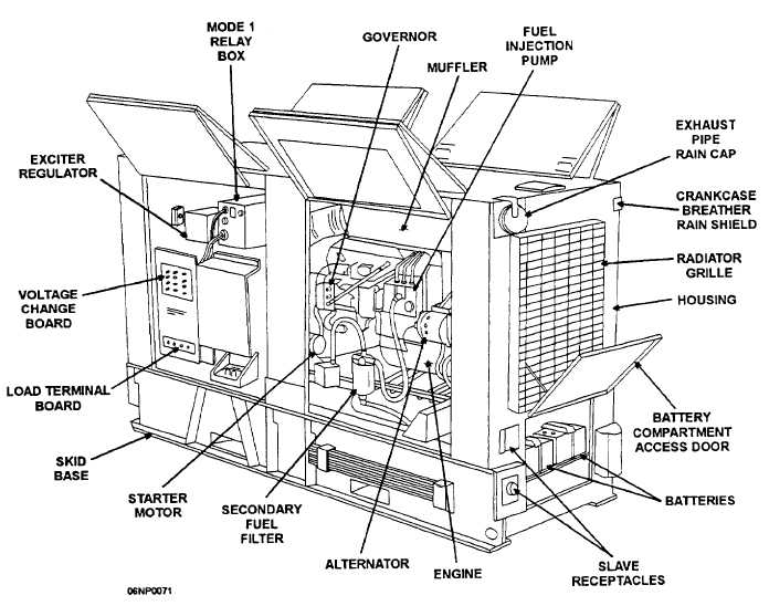 Figure 3-16.Generator set, right front, three-quarters view.