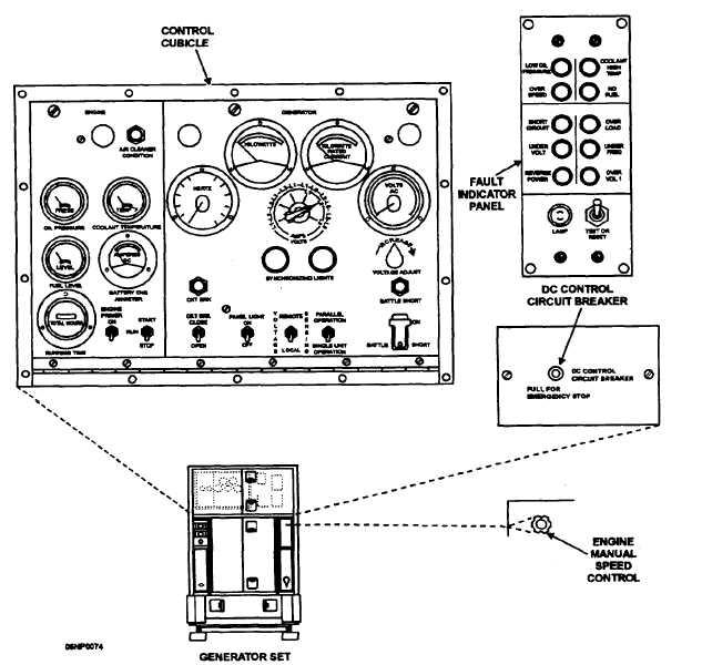 Figure 3-19.Control cubicle, controls, and indicators.