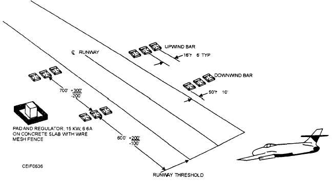 Visual Approach Slope Indicators (VASI)