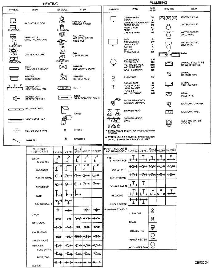 Standard Symbols Pipe Fittings