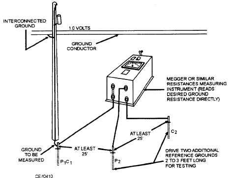 Figure 4-11.Polarity tests.