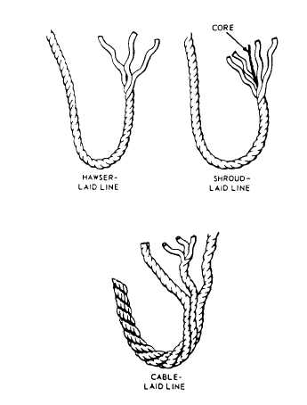 Types of Line Lays