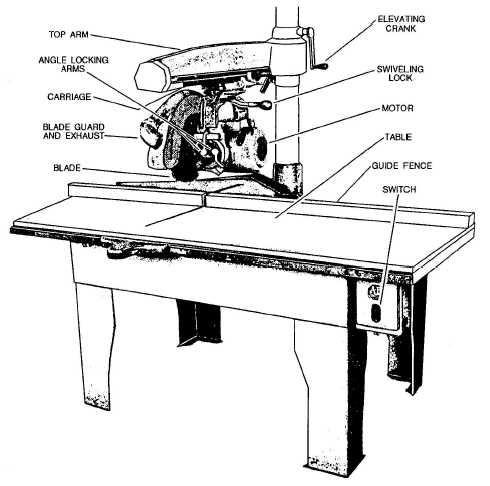 Figure 3-1.A shop radial arm saw.