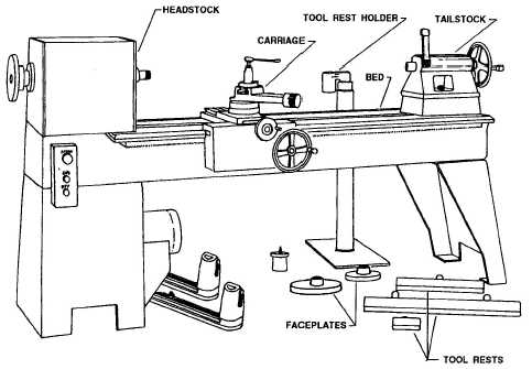 Figure 3-5.A woodworking lathe with accessories.