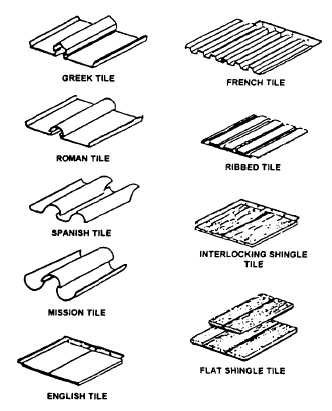 Table 3-7.-Weight of Roofing Materials