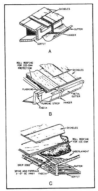 Figure 4-13.-Gutters and downspouts