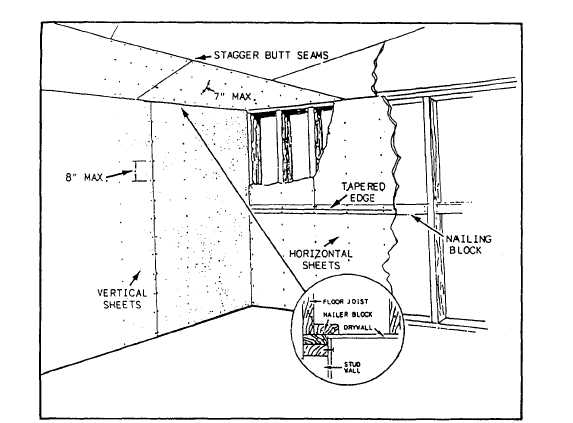 Figure 5-5.Single-layer application of drywall.