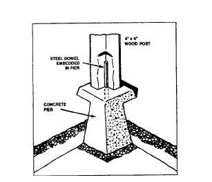 Figure 1-9.Post fastened using dowel method.