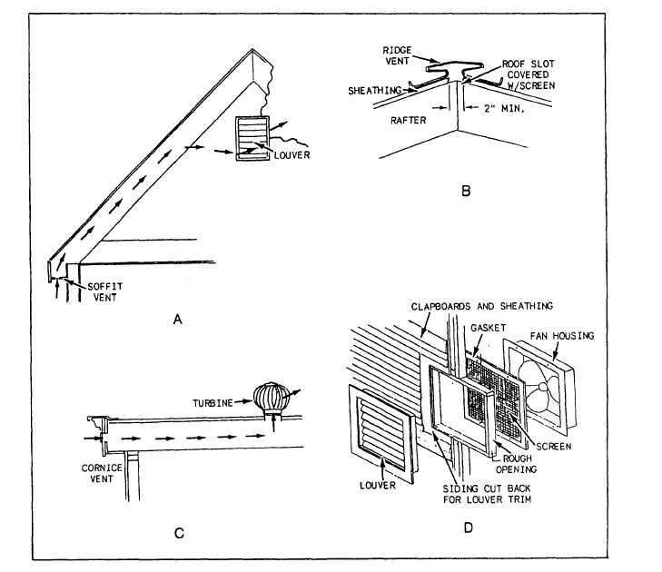 Figure 5-31.Attic outlet vents.