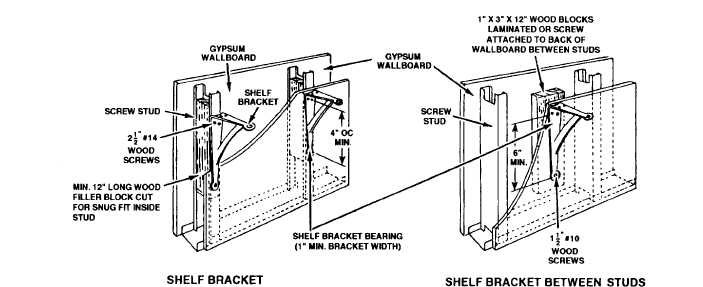 Figure 1-53.Wood blocking for celling or wall-mounted