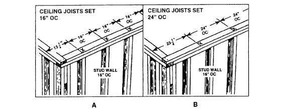 How Far Apart Are Ceiling Joists Spaced
