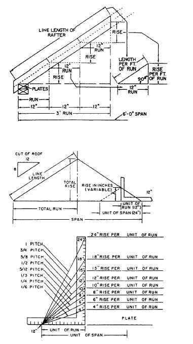 Basic Shed Framing