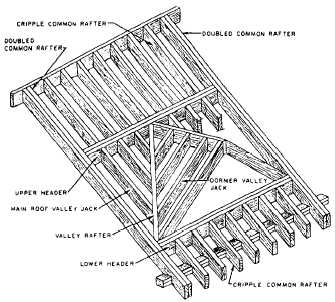 Figure 2-45.Method of framing dormer without sidewalk.