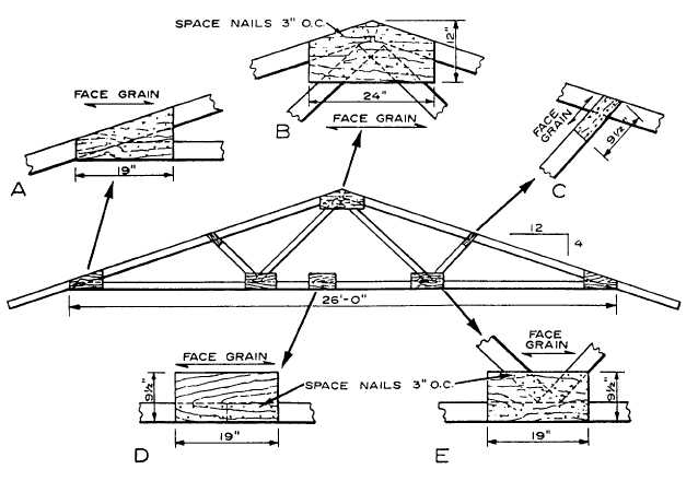 Plywood: Plywood Gusset