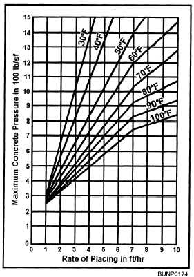 Pressure from Vertical Rate of Placement