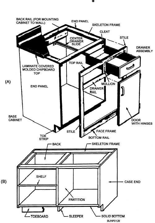 Casework Construction
