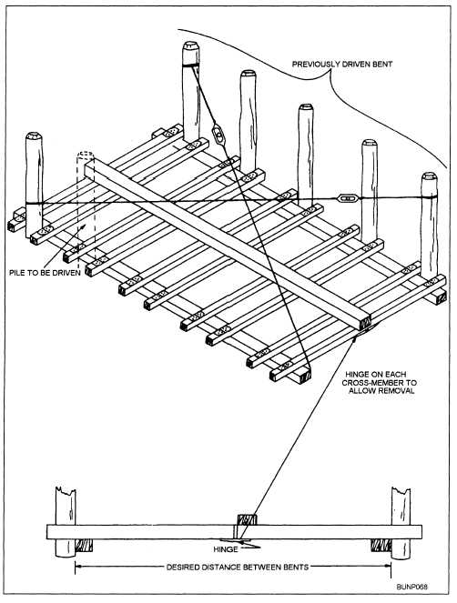 Figure 8-21.Floating template for positioning piles.