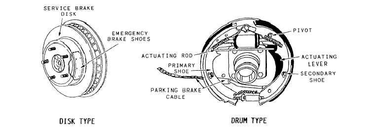 Figure 6-14.Automotive type emergency/parking brake axle