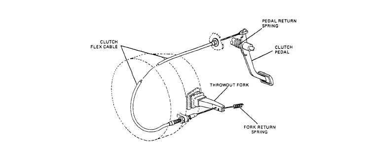 Figure 7-7.Hydraulic clutch operating system.