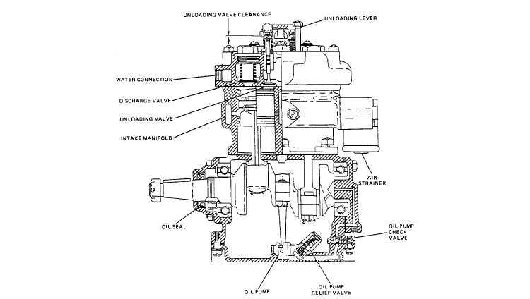 Chapter 8 Air Compressor Overhaul