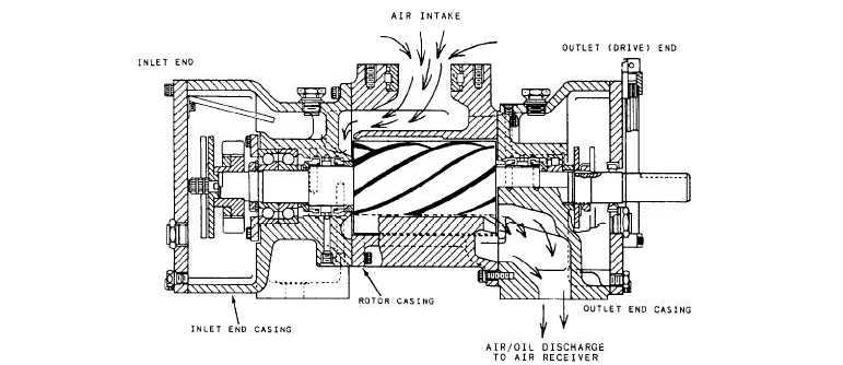 Components of Compressors