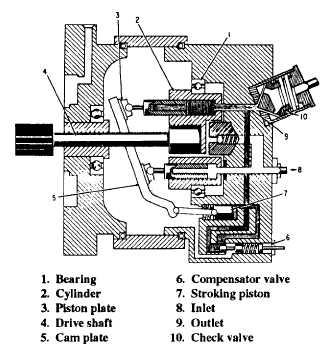Variable Volume Piston Pump