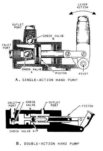 Working Diagram Of Hydraulic Hand Pump : 38 Wiring Diagram