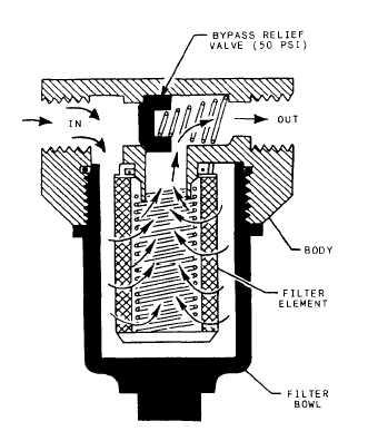 Filter Classifications
