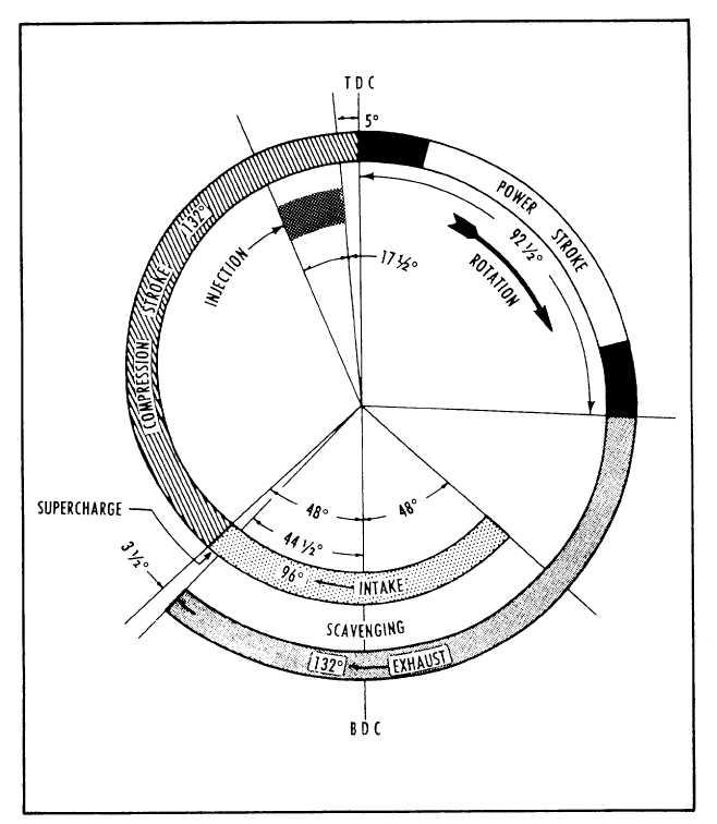 petrol engine valve timing diagram