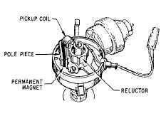 Capacitor Discharge Ignition System
