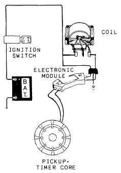 Unit Ignition System