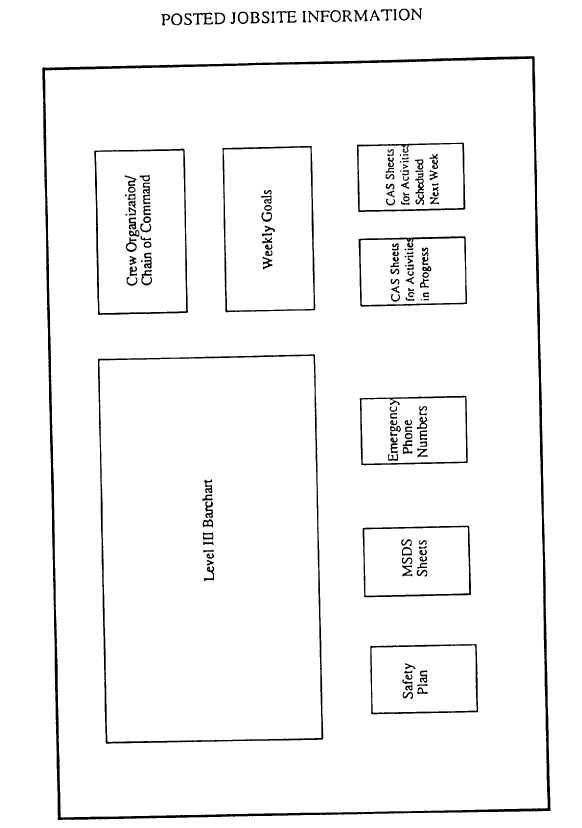 Figure 3-22.Posted Jobsite information.