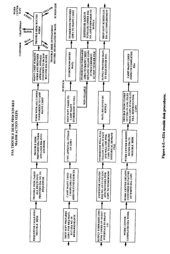 Figure 6-5. ESA Trouble Desk Production