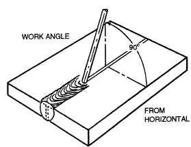 Arc Welding Positions