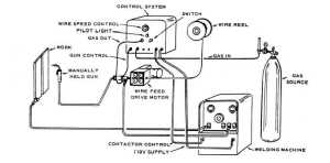 Gas MetalArc WeldingGMAW