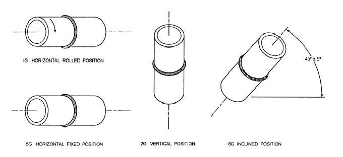 Figure 3-30.Welding position-pipe.