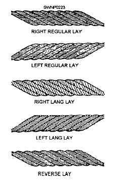 Classification of Wire Rope