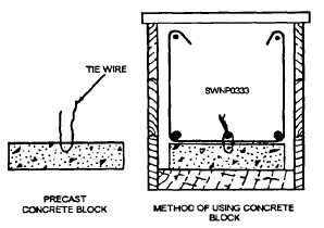 Figure 7-19.Precast concrete block used for rebar support.
