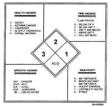 Figure 1-9.Hazardous Code Chart.