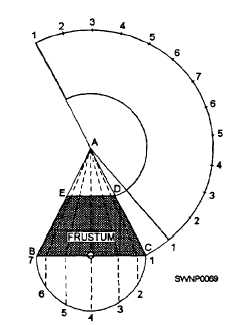 Triangular Development