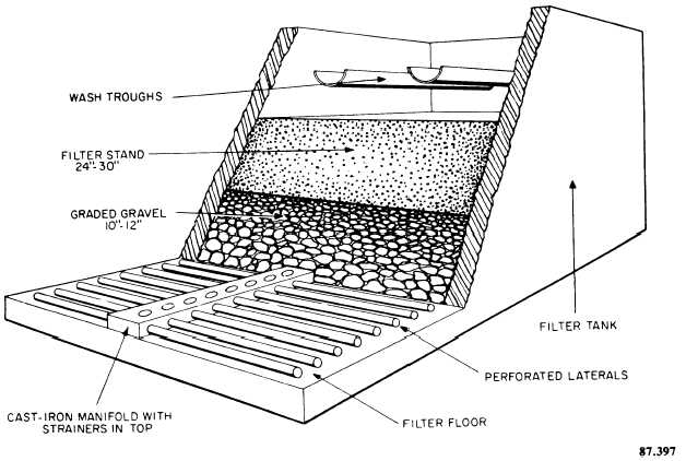 Figure 9-15.Battery of three gravity-type rapid sand filters.