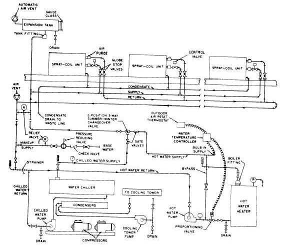 Air Conditioning System: Year Round Air Conditioning