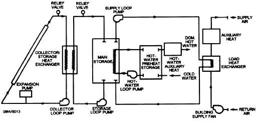 Figure 15-12.Space heating system with a closed-loop