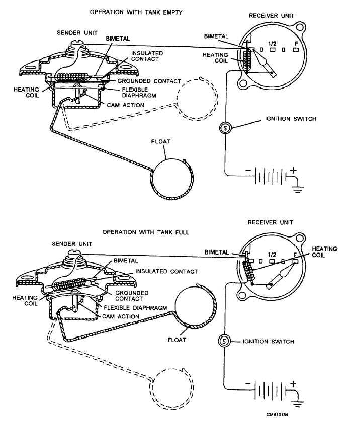 Figure 4-5.Thermostatic fuel gauge self-regulating.