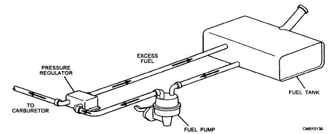 Figure 4-10.Mechanical positive fuel pump installation.