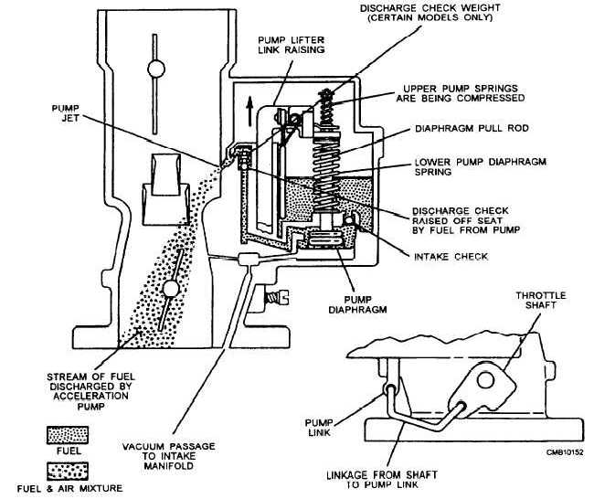 Figure 4-23.Diaphragm accelerator pump.