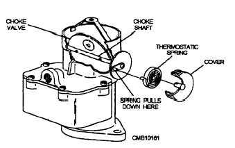 Figure 4-29.Manual choke system.