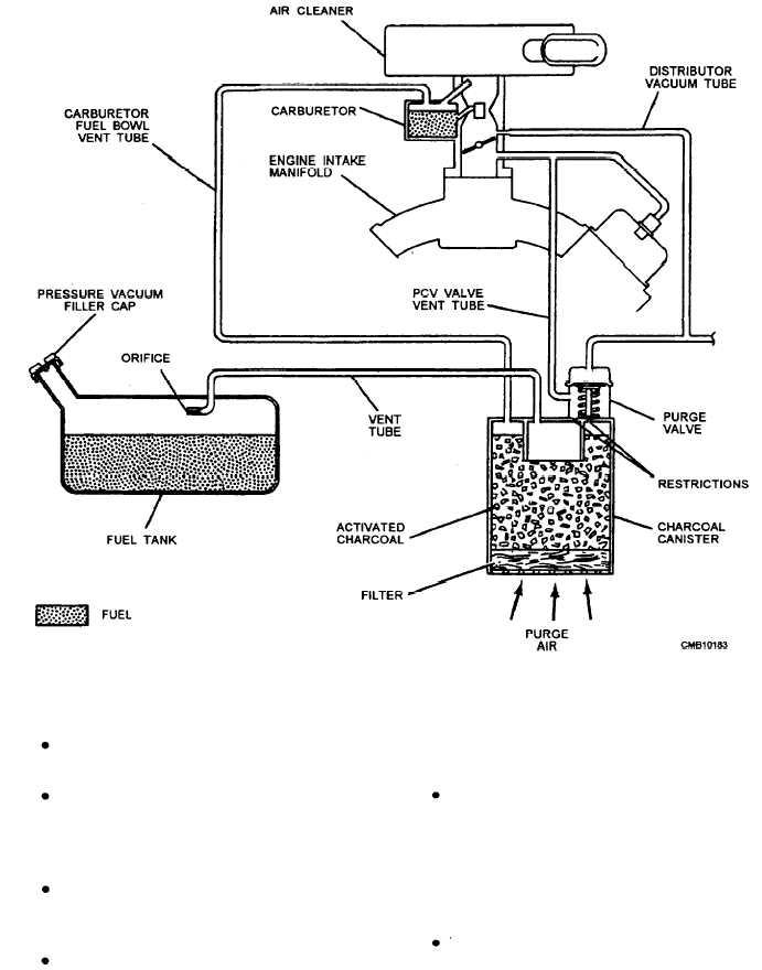 Figure 4-54.Fuel evaporization system.