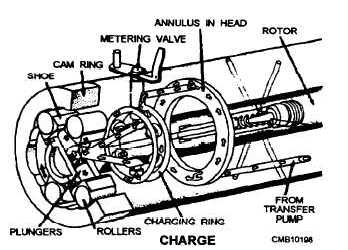 Figure 5-15.Rotor in charge position.